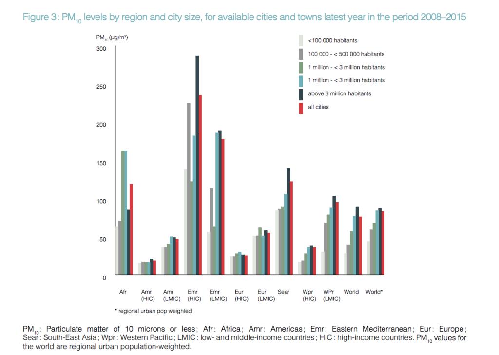 grafico Il rapporto OMS sull'inquinamento domestico