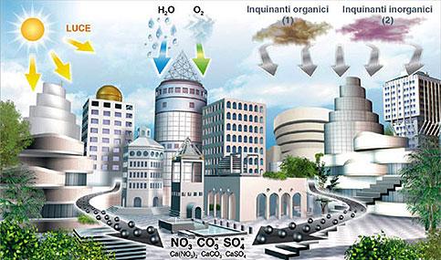 Fotosan: aria pura con la fotocatalisi